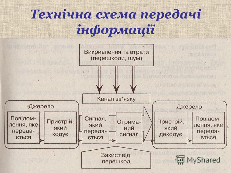 Технічна схема передачі інформації
