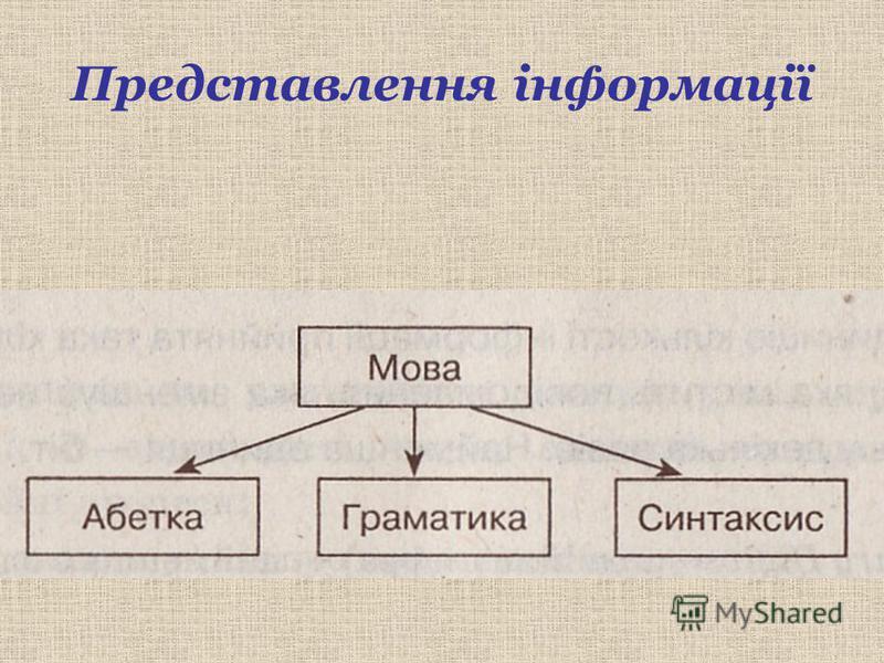 Представлення інформації
