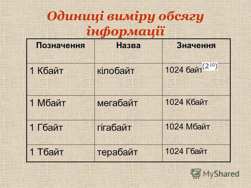Одиниці виміру обсягу інформації ПозначенняНазваЗначення 1 Кбайткілобайт 1024 байт 1 Мбайтмегабайт 1024 Кбайт 1 Гбайтгігабайт 1024 Мбайт 1 Тбайттерабайт 1024 Гбайт