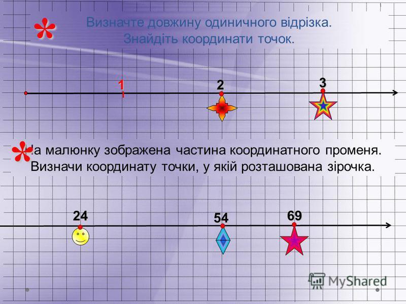Визначте довжину одиничного відрізка. Знайдіть координати точок.13 2 24 54* На малюнку зображена частина координатного промeня. Визначи координату точки, у якій розташована зірочка.*69