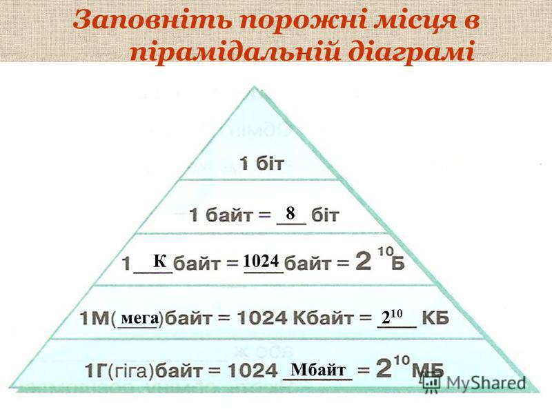 8 К1024 мега2 10 Мбайт Заповніть порожні місця в пірамідальній діаграмі