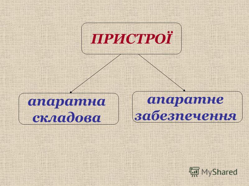 ПРИСТРОЇ апаратна складова апаратне забезпечення