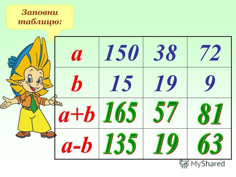 Заповни таблицю: а1503872 b15199 a+b a-b