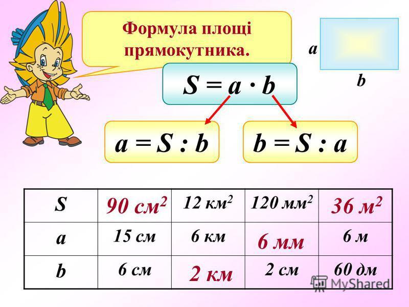 Формула площі прямокутника. S = a b а = S : bb = S : a S 12 км 2 120 мм 2 a 15 cм6 км6 м b 6 см2 см60 дм a b 90 см 2 2 км 6 мм 36 м 2