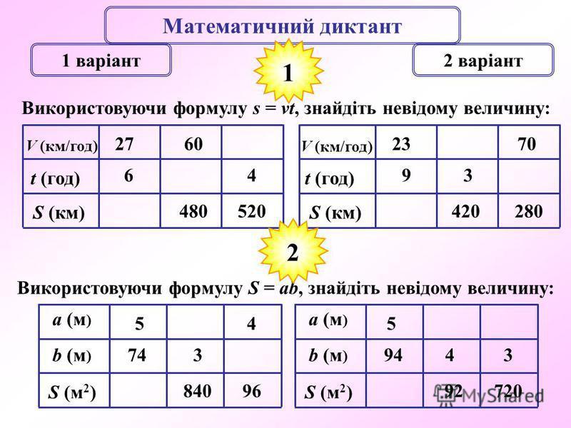Математичний диктант 1 варіант2 варіант Використовуючи формулу s = vt, знайдіть невідому величину: 1 V (км/год) t (год) S (км) 6 27 480 60 520 4 V (км/год) t (год) S (км) 9 23 420 3 280 70 Використовуючи формулу S = ab, знайдіть невідому величину: a