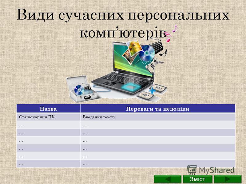 Види сучасних персональних компютерів НазваПереваги та недоліки Стаціонарний ПКВведення тексту …… …… …… …… …… …… Зміст
