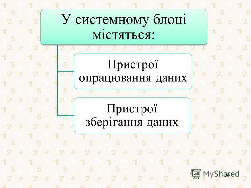 У системному блоці містяться: Пристрої опрацювання даних Пристрої зберігання даних 20