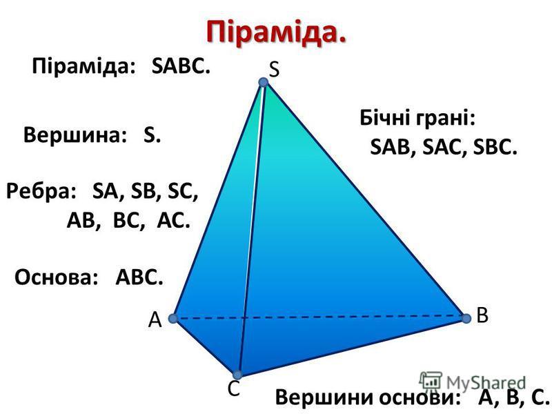S C B А Піраміда. Піраміда: SABC. Ребра: SA, SB, SC, АВ, ВС, АС. Основа: АВС. Бічні грані: SАВ, SАС, SВС. Вершина: S. Вершини основи: A, B, C.