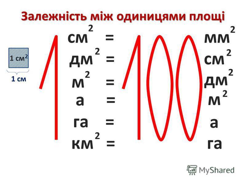 Залежність між одиницями площі 1 см 2 см = 2 2 мм дм = 2 2 см м = 2 2 дм а = 2 м га = а км = 2 га