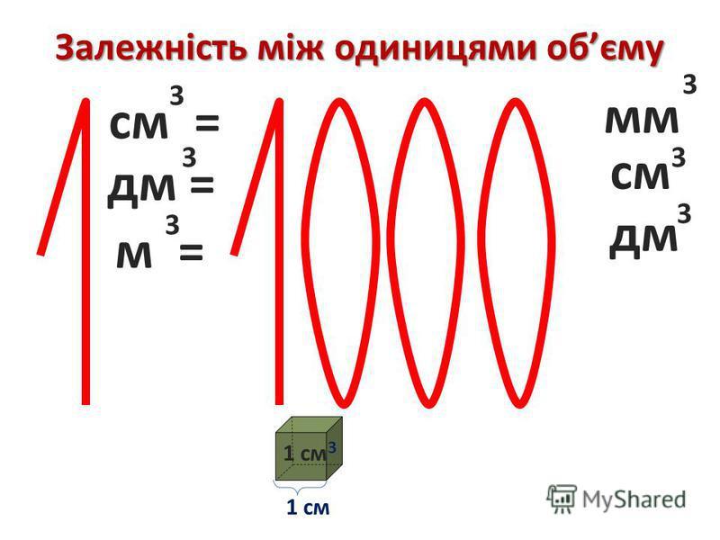 Залежність між одиницями обєму 1 см 3 см = 3 3 мм дм = 33 см м = 3 3 дм