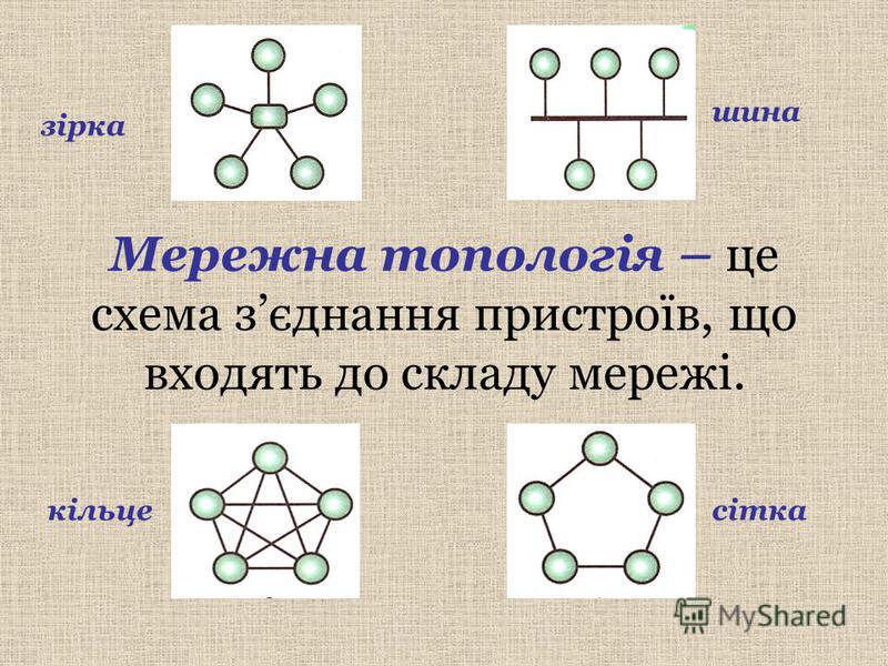 Мережна топологія – це схема зєднання пристроїв, що входять до складу мережі. зірка шина кільцесітка