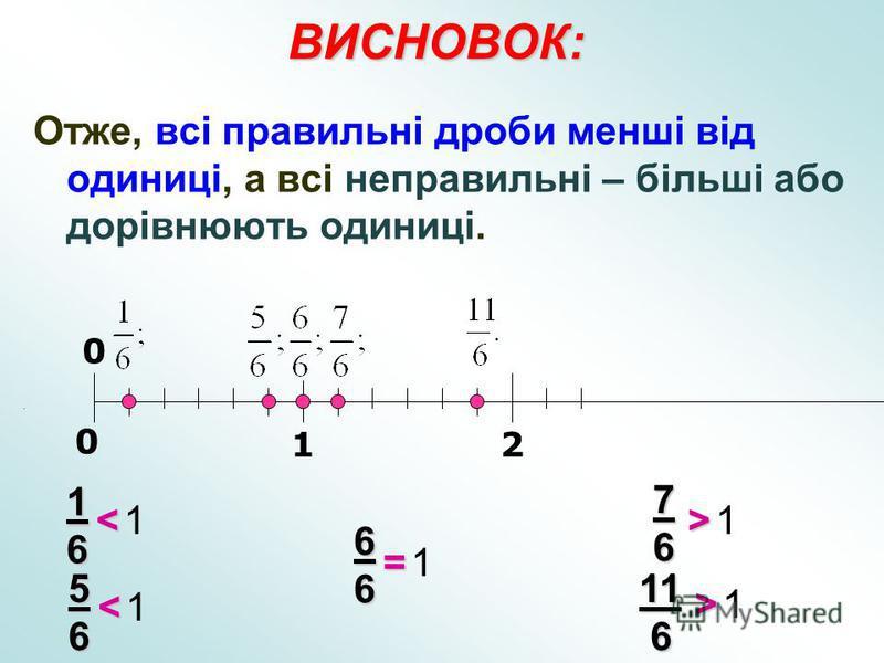 ВИСНОВОК: Отже, всі правильні дроби менші від одиниці, а всі неправильні – більші або дорівнюють одиниці. 12 0 0 < 16 1 66 =1 1 76 > < 56 1 1 11 6 >