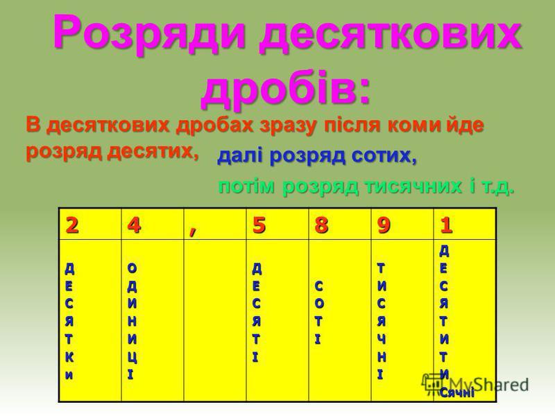 Десяткові дроби Якщо дріб правильний, то перед комою пишуть нуль, а кількість знаків (цифр) після коми повинна дорівнювати кількості нулів у знаменнику. Такий запис дробів називається десятковим, а самі дроби – десятковими. Назви розрядів: 1-й розряд