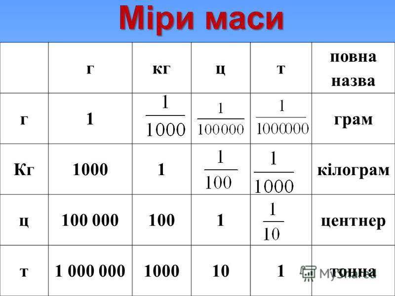 Міри маси гкгцт повна назва г1грам Кг10001кілограм ц100 0001001центнер т1 000 0001000101тонна