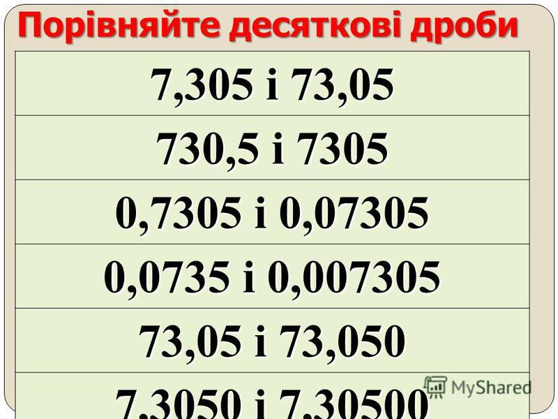 Порівняння двох десяткових дробів ціла частина яких однакова : 0,95 < 0,96 95 < 96 4,7 < 4,71 4,70 4,71 70 < 71 3,29 < 3,297 3,290 3,297 290 < 297