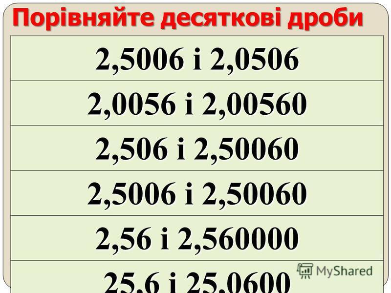 Порівняйте десяткові дроби 7,305 і 73,05 730,5 і 7305 0,7305 і 0,07305 0,0735 і 0,007305 73,05 і 73,050 7,3050 і 7,30500