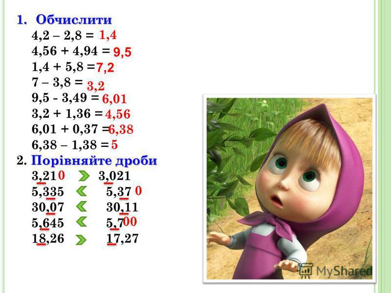 1.Обчислити 4,2 – 2,8 = 4,56 + 4,94 = 1,4 + 5,8 = 7 – 3,8 = 9,5 - 3,49 = 3,2 + 1,36 = 6,01 + 0,37 = 6,38 – 1,38 = Порівняйте дроби 2. Порівняйте дроби 3,21 3,021 5,335 5,37 30,07 30,11 5,645 5,7 18,26 17,27 1,4 6,01 3,2 4,56 6,38 5 0 0 00 9,5 7,2