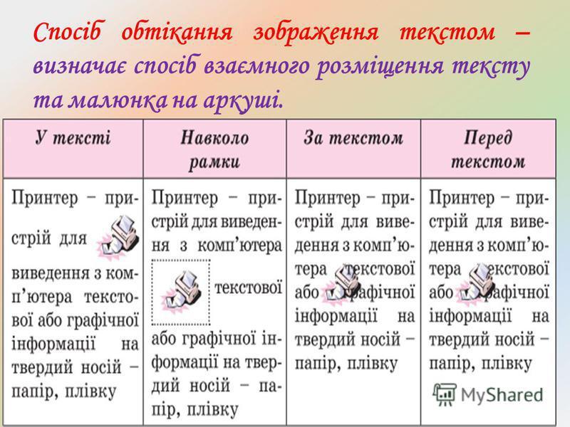 Спосіб обтікання зображення текстом – визначає спосіб взаємного розміщення тексту та малюнка на аркуші.