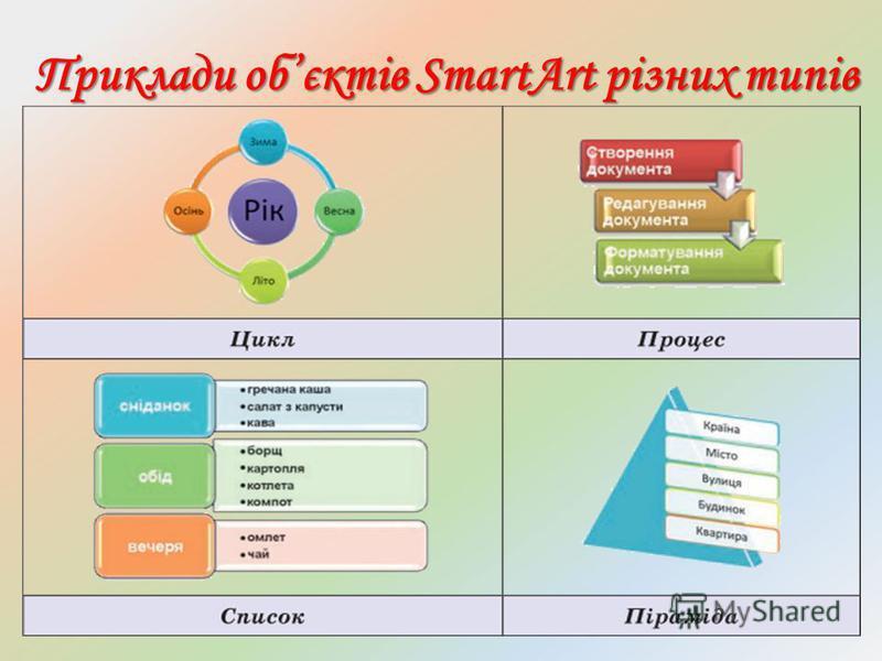 Приклади обєктів SmartArt різних типів