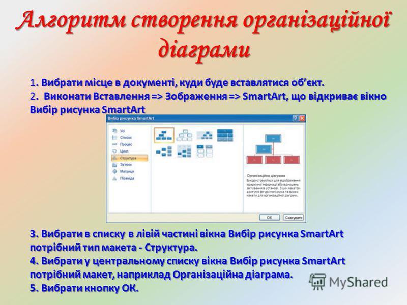 Алгоритм створення організаційної діаграми 1. Вибрати місце в документі, куди буде вставлятися обєкт. 2. Виконати Вставлення => Зображення => SmartArt, що відкриває вікно Вибір рисунка SmartArt 3. Вибрати в списку в лівій частині вікна Вибір рисунка