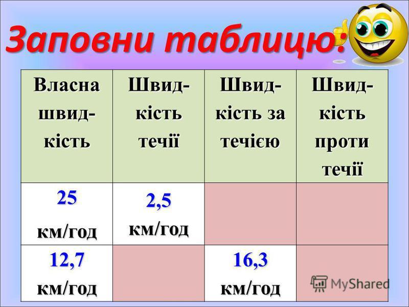 Власна швид- кість Швид- кість течії Швид- кість за течією Швид- кість проти течії 25км/год 2,5 км/год 12,7 км/год 16,3 км/год Заповни таблицю: