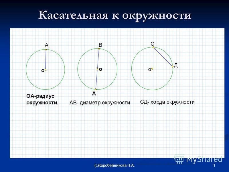 Касательная к окружности 1(c)Коробейникова Н.А. материал подготовлен для сайта matematika.ucoz.com