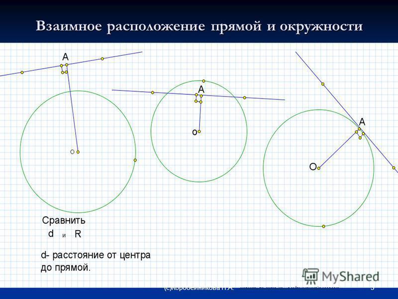 Взаимное расположение прямой и окружности 3(c)Коробейникова Н.А. материал подготовлен для сайта matematika.ucoz.com