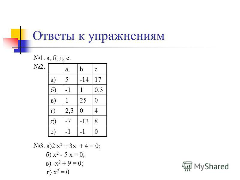 Ответы к упражнениям 1. а, б, д, е. 2. 3. а)2 х 2 + 3x + 4 = 0; б) х 2 - 5 x = 0; в) -х 2 + 9 = 0; г) х 2 = 0 abc а)5-1417 б)10,3 в)1250 г)2,304 д)-7-138 е) 0