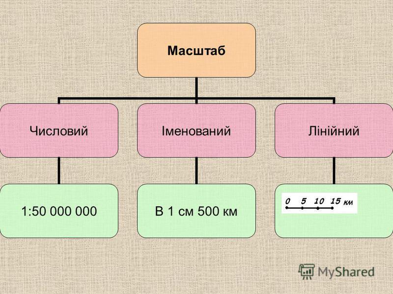 Масштаб Числовий 1:50 000 000 Іменований В 1 см 500 км Лінійний