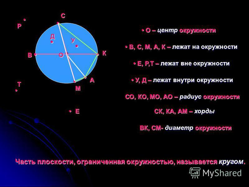О – центр окружности О – центр окружности В, С, М, А, К – лежат на окружности В, С, М, А, К – лежат на окружности Е, Р,Т – лежат вне окружности Е, Р,Т – лежат вне окружности У, Д – лежат внутри окружности У, Д – лежат внутри окружности О У Д Е Р Т В