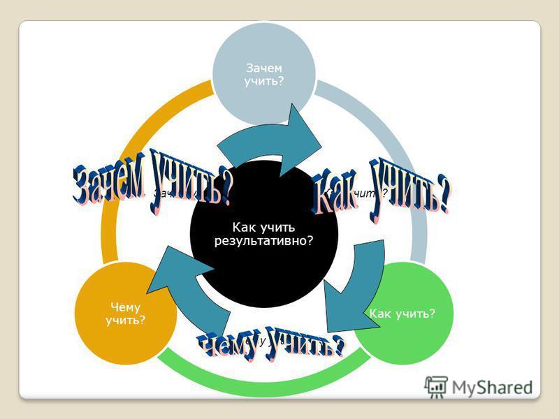 Как учить результативно ? Зачем учить ? Как учить ? Чему учить ? Как учить? Чему учить? Зачем учить?