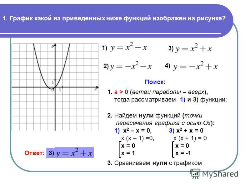 1. График какой из приведенных ниже функций изображен на рисунке? 1) 2) 3) 4) Поиск: 1. a > 0 (ветви параболы – вверх), тогда рассматриваем 1) и 3) функции; 2. Найдем нули функций (точки пересечения графика с осью Ох): 1) х 2 – х = 0, 3) х 2 + х = 0