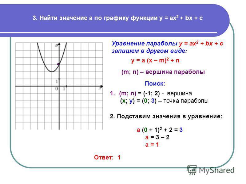 Как найти найдите значение по графику функции изображенному на рисунке