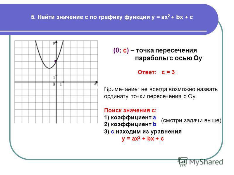 5. Найти значение c по графику функции у = ах 2 + bx + c Ответ: с = 3 (0; c) – точка пересечения параболы с осью Оу Примечание: не всегда возможно назвать ординату точки пересечения с Оу. Поиск значения с: 1) коэффициент а 2) коэффициент b (смотри за