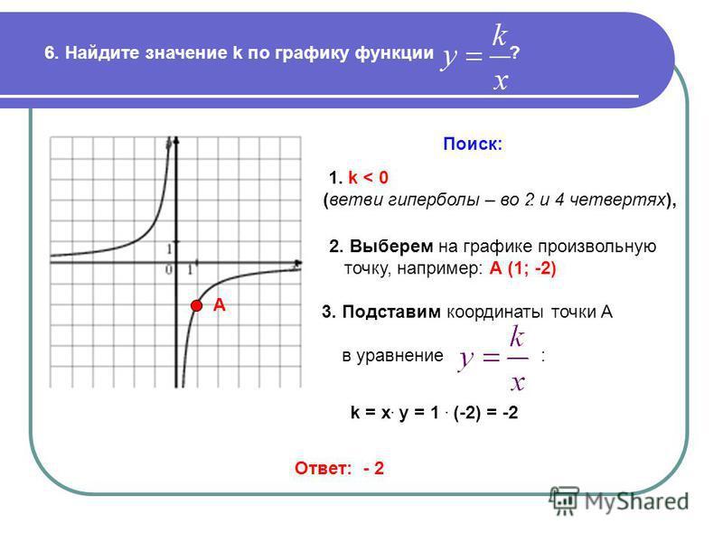6. Найдите значение k по графику функции ? Поиск: 1. k < 0 (ветви гиперболы – во 2 и 4 четвертях), А 2. Выберем на графике произвольную точку, например: А (1; -2) 3. Подставим координаты точки А в уравнение : Ответ: - 2 k = x. y = 1. (-2) = -2