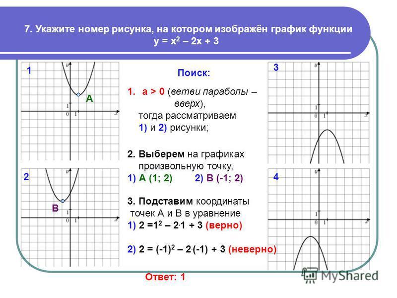 7. Укажите номер рисунка, на котором изображён график функции у = х 2 – 2 х + 3 Поиск: 1. a > 0 (ветви параболы – вверх), тогда рассматриваем 1) и 2) рисунки; 2. Выберем на графиках произвольную точку, 1) А (1; 2) 2) В (-1; 2) А В 3. Подставим коорди