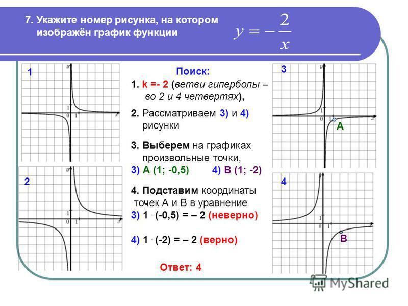 7. Укажите номер рисунка, на котором изображён график функции Поиск: А В 1 2 3 4 Ответ: 4 1. k =- 2 (ветви гиперболы – во 2 и 4 четвертях), 2. Рассматриваем 3) и 4) рисунки 3. Выберем на графиках произвольные точки, 3) А (1; -0,5) 4) В (1; -2) 4. Под