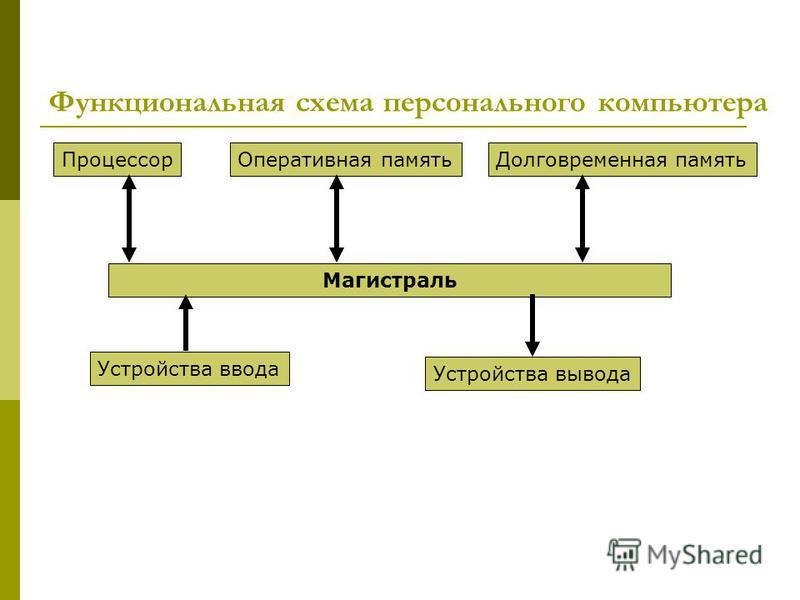 Функциональная схема персонального компьютера Магистраль Процессор Оперативная память Долговременная память Устройства ввода Устройства вывода