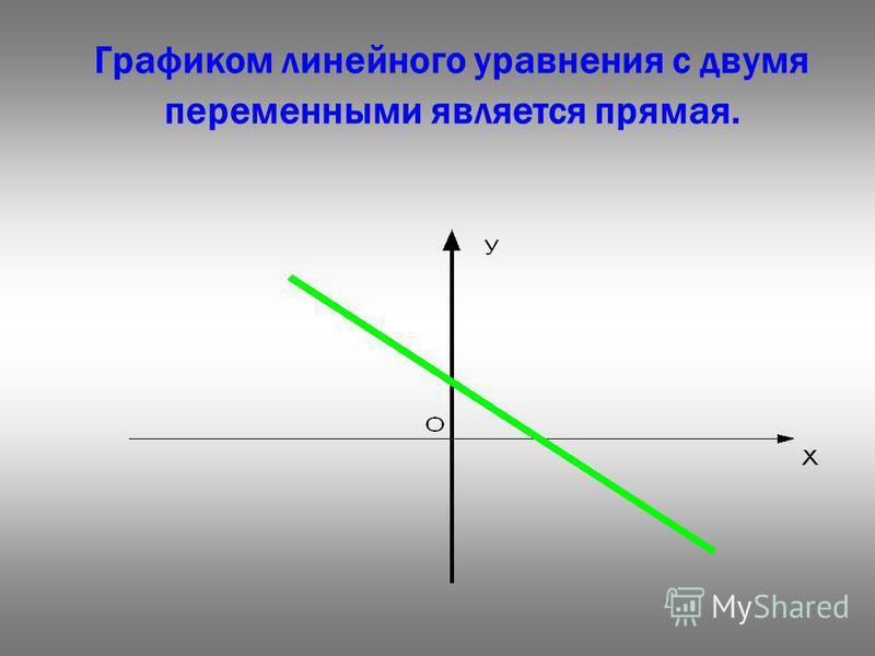 Графиком линейного уравнения с двумя переменными является прямая.