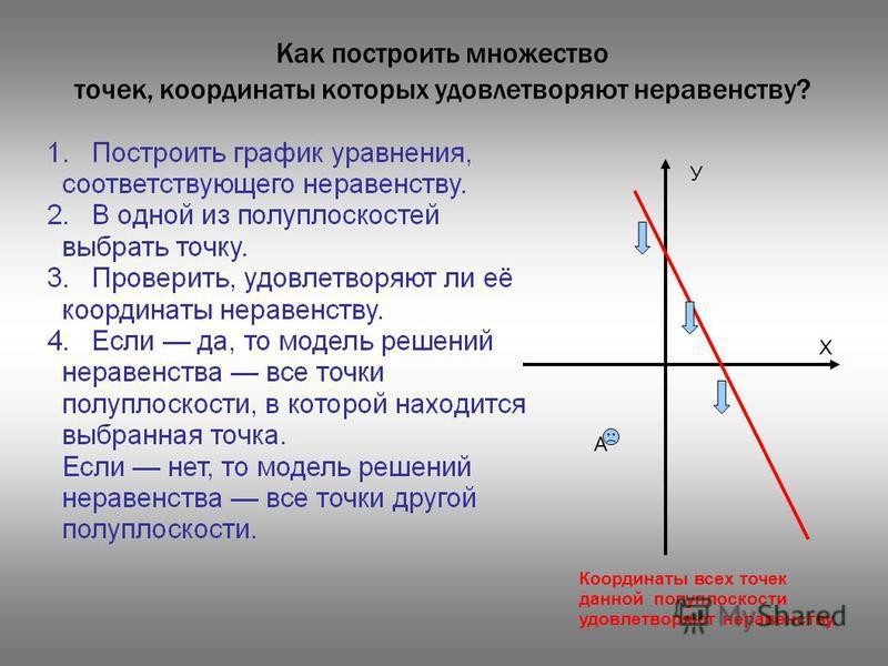 Как построить множество точек, координаты которых удовлетворяют неравенству? А У Х Координаты всех точек данной полуплоскости удовлетворяют неравенству.