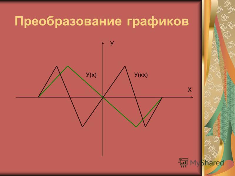 Преобразование графиков У Х У(кх)У(х)