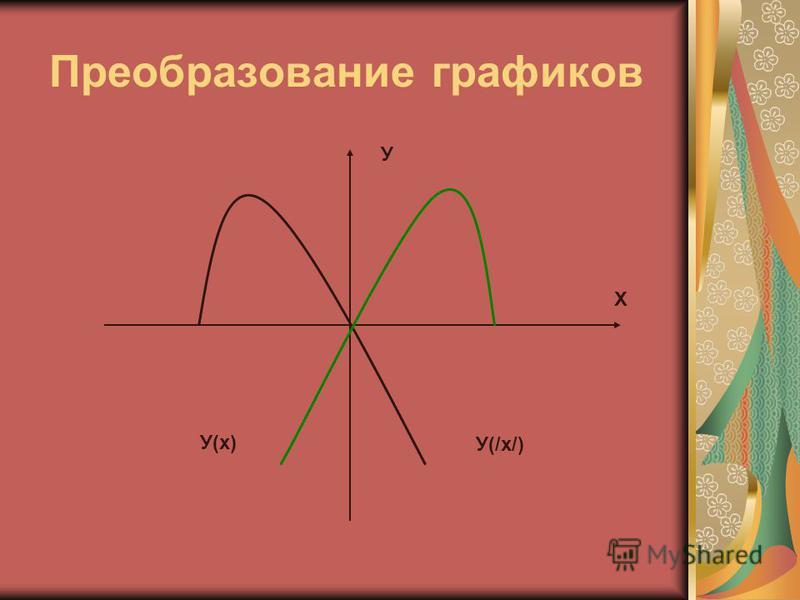 Преобразование графиков Х У У(/х/) У(х)