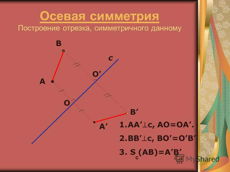 Осевая симметрия Осевая симметрия Построение отрезка, симметричного данному А с А В В O O' 1.ААс, АО=ОА. 2.ВВс, ВО=ОВ 3. S (AB)=АВ c