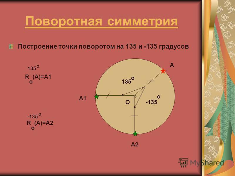 Поворотная симметрия Построение точки поворотом на 135 и -135 градусов -135 135 о о О А А1 А2 R (A)=A1 o 135 o R (A)=A2 o -135 o