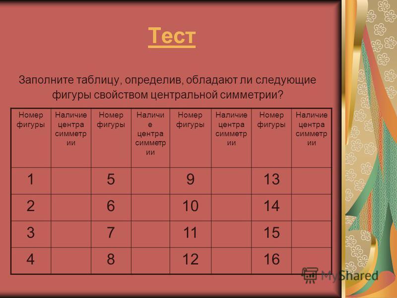 Тест Заполните таблицу, определив, обладают ли следующие фигуры свойством центральной симметрии? Номер фигуры Наличие центра симметрии Номер фигуры Наличи е центра симметрии Номер фигуры Наличие центра симметрии Номер фигуры Наличие центра симметрии