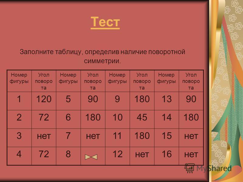 Тест Заполните таблицу, определив наличие поворотной симметрии. Номер фигуры Угол поворота Номер фигуры Угол поворота Номер фигуры Угол поворота Номер фигуры Угол поворота 112059091801390 2726180104514180 3 нет 7 1118015 нет 472812 нет 16 нет