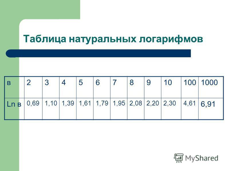 Таблица натуральных логарифмов в 23456789101001000 Ln в 0,691,101,391,611,791,952,082,202,304,61 6,91