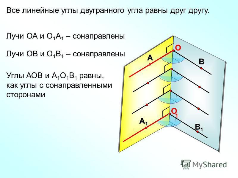Все линейные углы двугранного угла равны друг другу. А ВO А1А1А1А1 В1В1В1В1O 1 Лучи ОА и О 1 А 1 – сонаправлены Лучи ОВ и О 1 В 1 – сонаправлены Углы АОВ и А 1 О 1 В 1 равны, как углы с сонаправленными сторонами