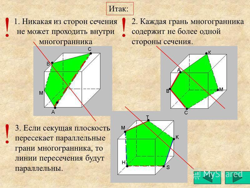 Итак: 3. Если секущая плоскость пересекает параллельные грани многогранника, то линии пересечения будут параллельны. 1. Никакая из сторон сечения не может проходить внутри многогранника 2. Каждая грань многогранника содержит не более одной стороны се