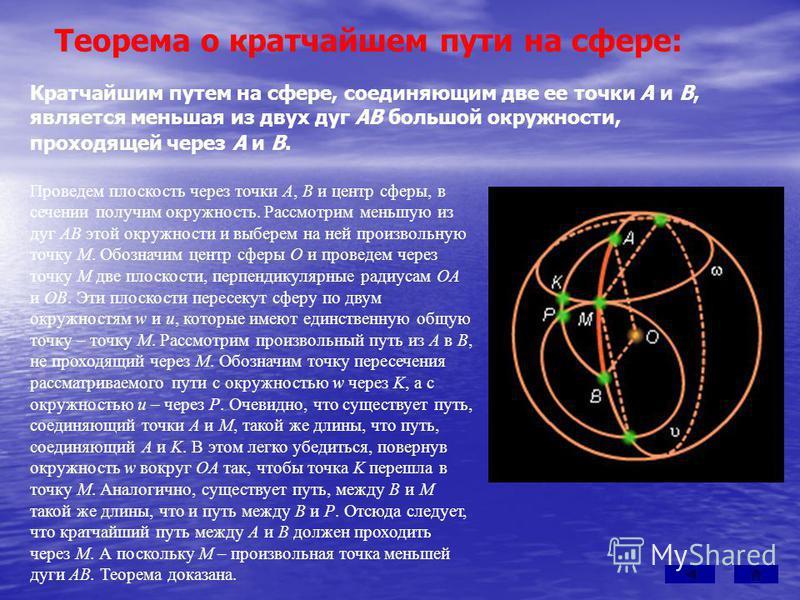 Кратчайшим путем на сфере, соединяющим две ее точки A и B, является меньшая из двух дуг AB большой окружности, проходящей через A и B. Теорема о кратчайшем пути на сфере: Проведем плоскость через точки A, B и центр сферы, в сечении получим окружность